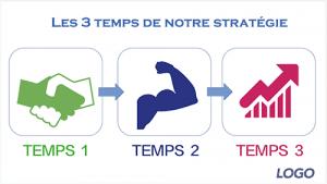 image-strategie