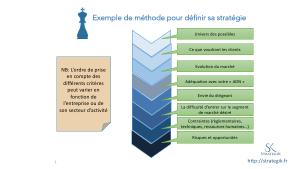methode-strategie-iso-9001