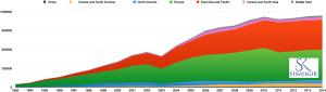 stats ISO Afrique, Aùérique du sud, USA, Europe, Asie, Moyen orient
