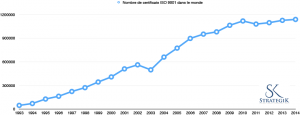 Evolution du nombre de certificats iso de 1993 à nos jours